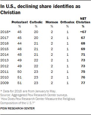 In U.S., declining share identifies as Christian