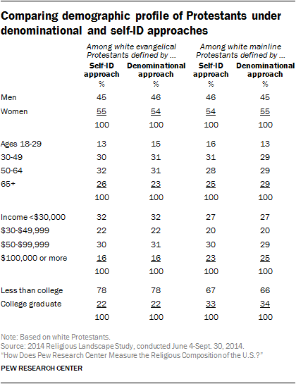 Comparing demographic profile of Protestants under denominational and self-ID approaches