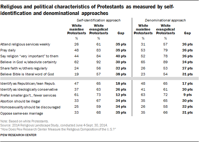 Religious and political characteristics of Protestants as measured by self-identification and denominational approaches