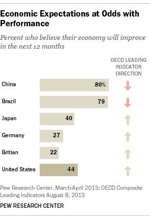 New economic data points to pleasant surprises or ...
