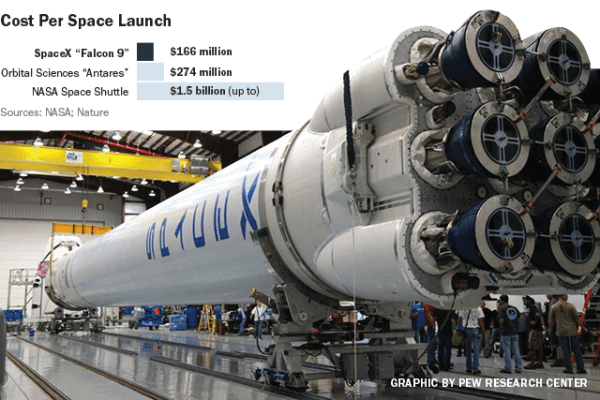 SpaceX launch illustrates NASA's growing use of private ...