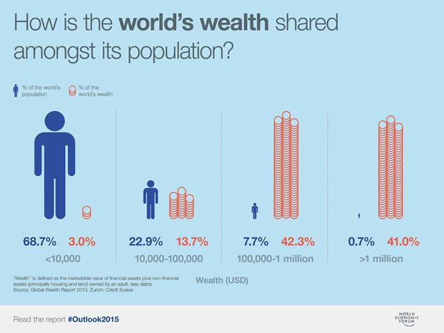 Image result for global inequality statistics
