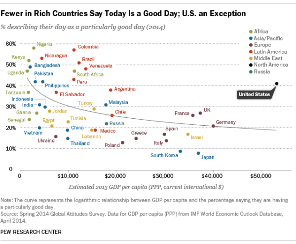 How do Americans stand out from the rest of the world ...