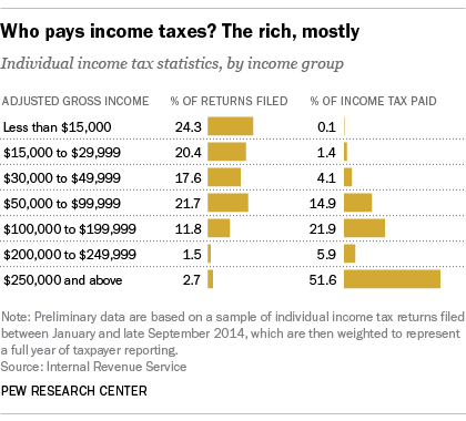 Wealthy pay more in taxes than poor