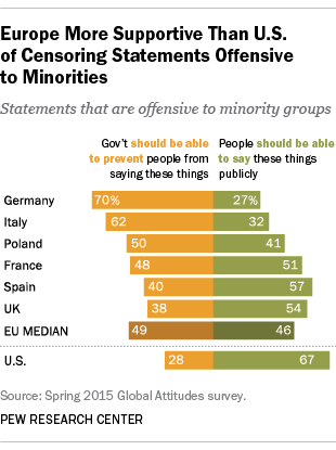 Europe More Supportive Than U.S. of Censoring Statements Offensive to Minorities
