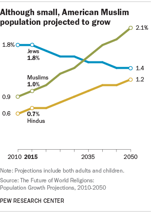 Total American Muslim population share projected to grow