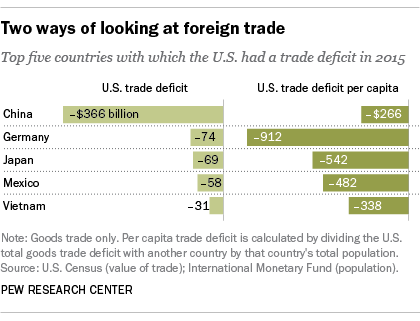 US trade issues aren't all with China | Pew Research Center