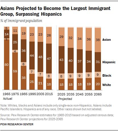 U.S. Immigrants