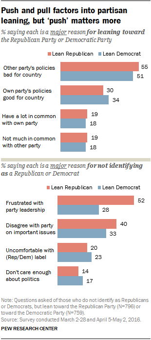 Push and pull factors into partisan leaning, but 'push' matters more