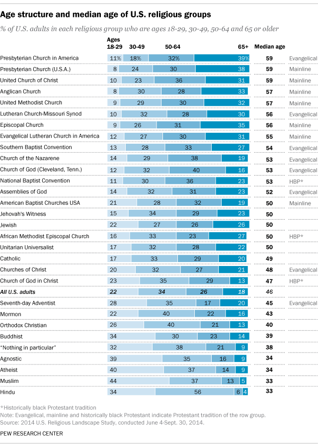 Age structure and median age of U.S. religious groups