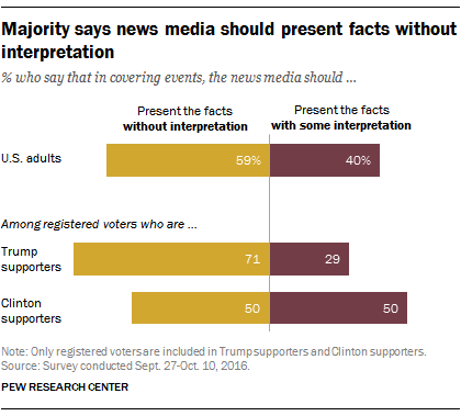 Image result for 2016 study by the Pew Research Center, a majority of U.S. adults now rely on social media as their primary news source