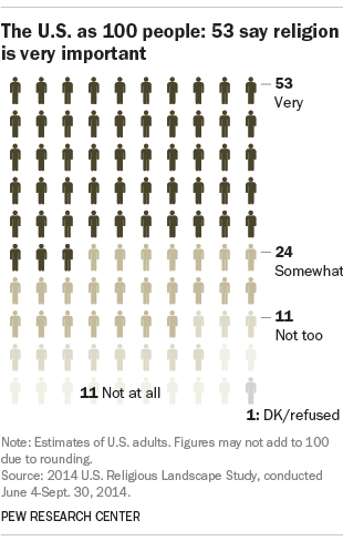 The U.S. as 100 people: 53 say religion is very important