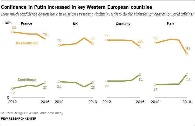 FT 17.01.24 putinConfidence WesternEurope I numeri della nuova Unione Sovietica di Putin