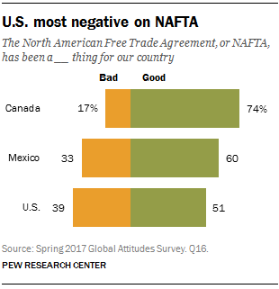 10 Things to Know About NAFTA | Best Countries | US News