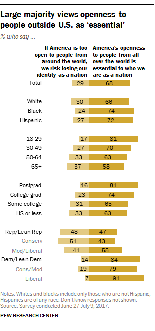 Large majority views openness to people outside U.S. as 'essential'