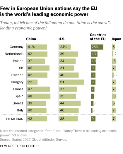 » Few in European Union nations say the EU is the world's ...