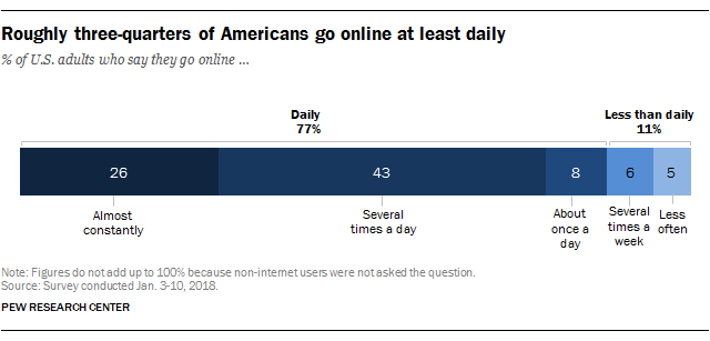 Roughly three-quarters of Americans go online at least daily