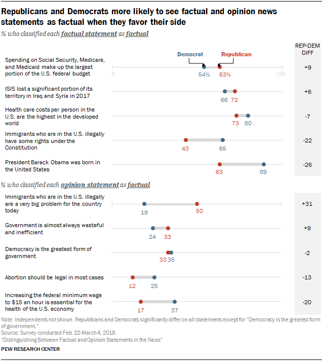 Republicans and Democrats more likely to see factual and opinion news statements as factual when they favor their side