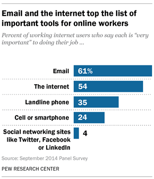Technology's Impact on Workers | Pew Research Center