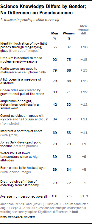 College Graduates and Postgraduates Most Knowledgeable About These Science Topics