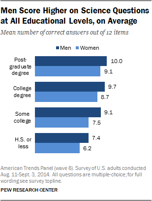Men Score Higher on Science Questions at All Educational Levels, on Average