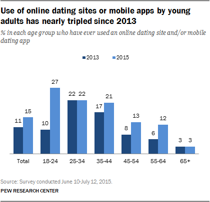 online dating close to others