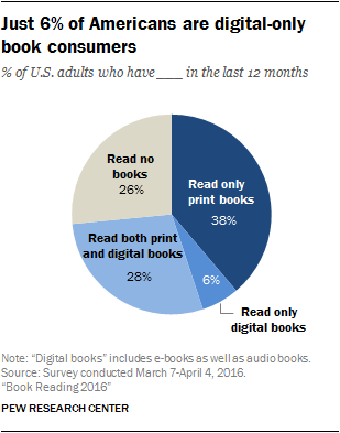 Just 6% of Americans are digital-only book consumers