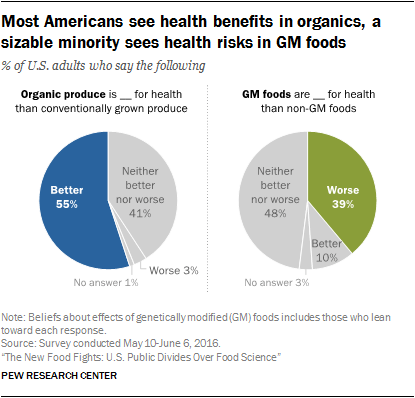 Most Americans see health benefits in organics, a sizable minority sees health risks in GM foods