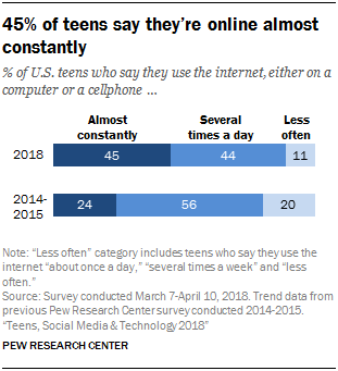 45% of teens say they're online almost constantly