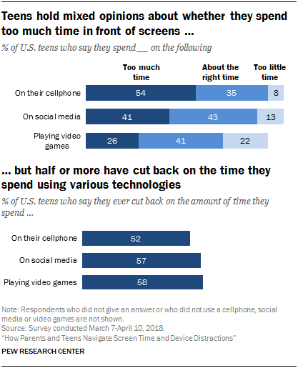 Teens hold mixed opinions about whether they spend too much time in front of screens …