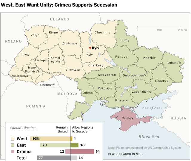 West East Want Unity Crimea Supports Secession