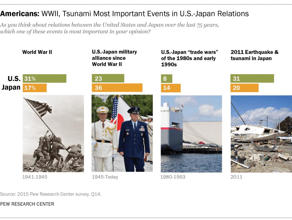U S Japan Featured Image