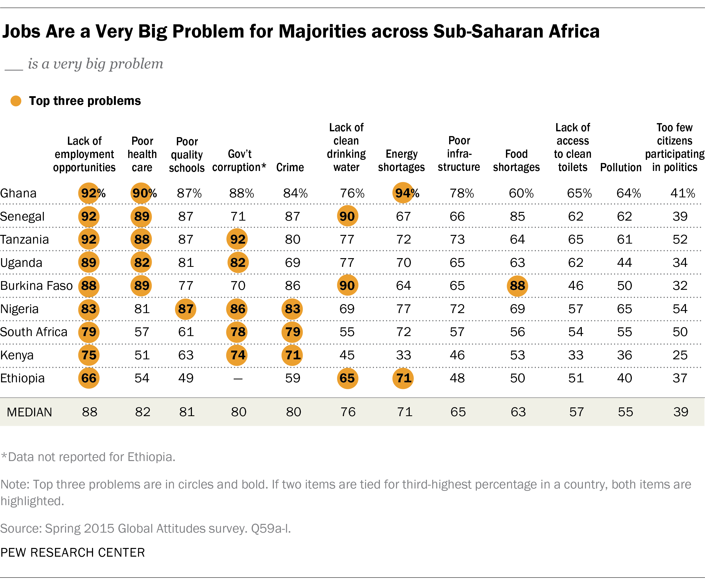 Concerns And Priorities In Sub Saharan Africa