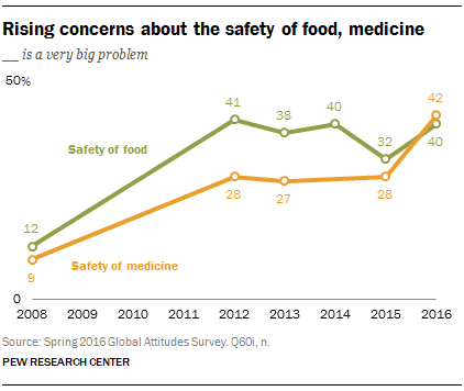 Rising concerns about the safety of food, medicine