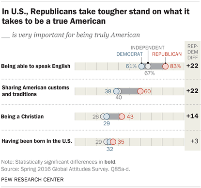 In U.S., Republicans take tougher stand on what it takes to be a true American