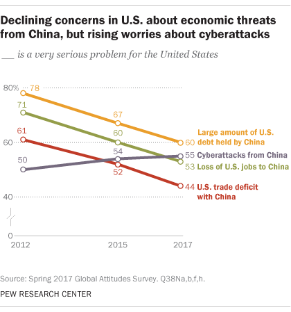 Declining concerns in U.S. about economic threats from China, but rising worries about cyberattacks