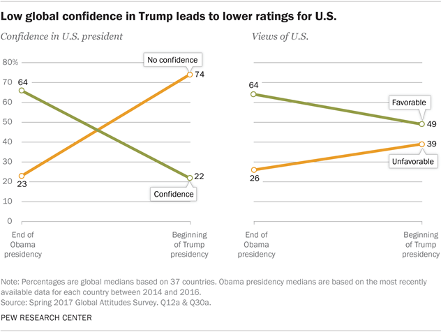 Trump Unpopular Worldwide
