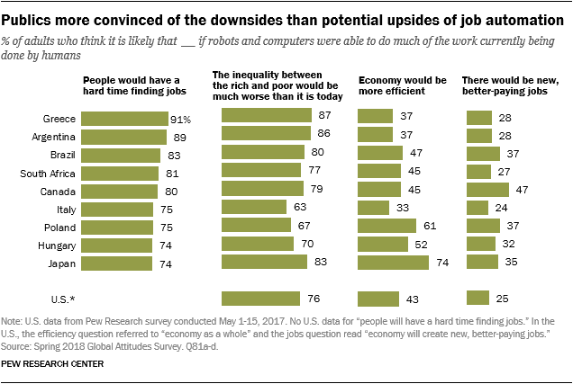 Charts showing that publics are more convinced of the downsides than potential upsides of job automation