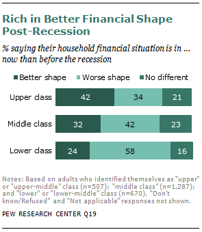 Yes, the Rich Are Different | Pew Research Center