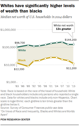 Whites have significantly higher levels of wealth than blacks