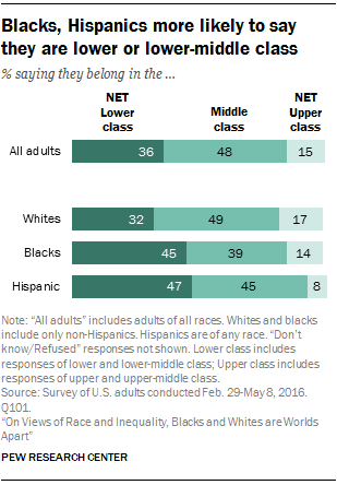 Blacks, Hispanics more likely to say they are lower or ...