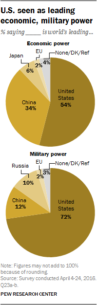 Perceptions of U.S. global power and respect | Pew ...