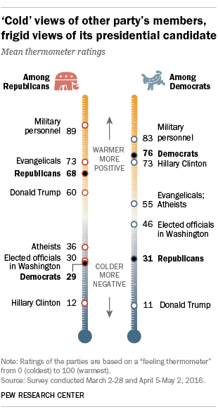 'Cold' views of other party's members, frigid views of its presidential candidate
