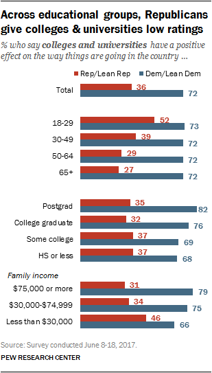Across educational groups, Republicans give colleges & universities low ratings