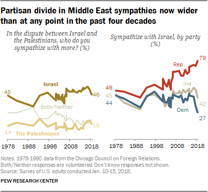 pew middle east findings