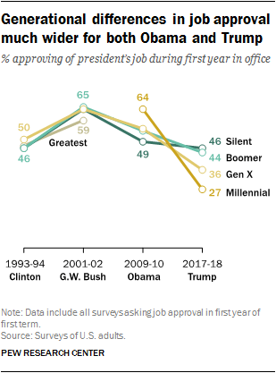 Generational differences in job approval much wider for both Obama and Trump