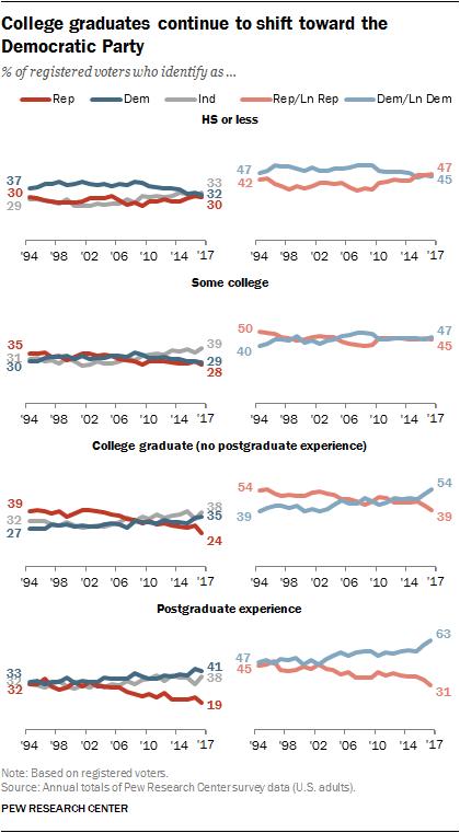 College graduates continue to shift toward the Democratic Party