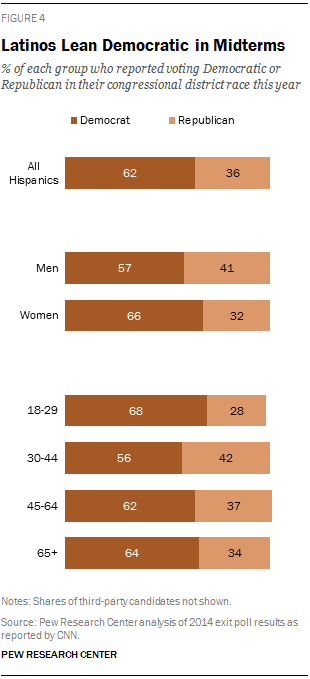 Image result for hispanic voting patterns democrat