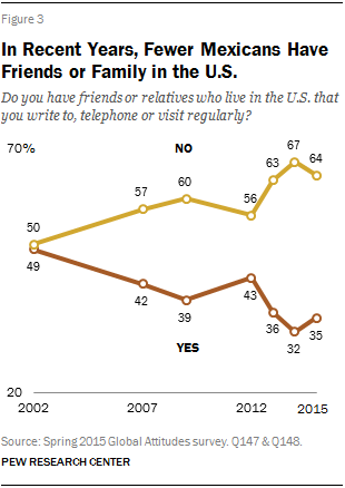 In Recent Years, Fewer Mexicans Have Friends or Family in the U.S.