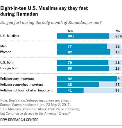 Eight-in-ten U.S. Muslims say they fast during Ramadan